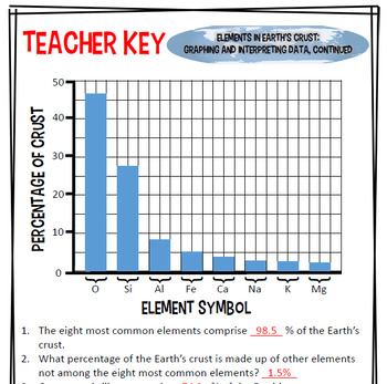 Elements of Earth's crust graphing, reading, wordsearch NO PREP TX TEKS 6.5B