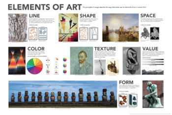 Elements of Art Poster - One poster with all the elements of art