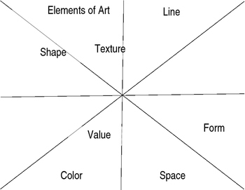 Elements of Art Wheel