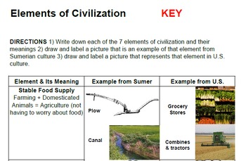 Elements of Civilization PPT & Notes (Lecture, Textbook &