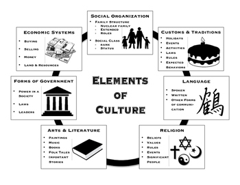 Elements Of Culture Handouts And Graphic Organizers By The Creative Cabinet