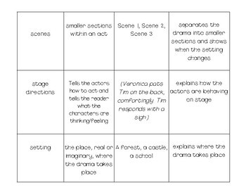 Elements of Drama Sort-n-Match
