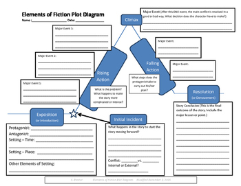 FREE Elements of Fiction Plot Diagram Worksheet