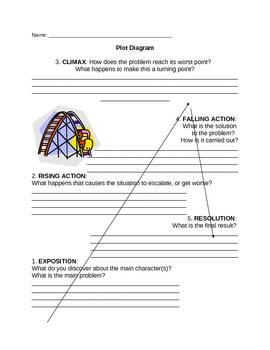 Elements of Fiction: Plot Diagram