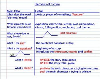 Elements Of Fiction Plot Notes Amp Practice Diagram By
