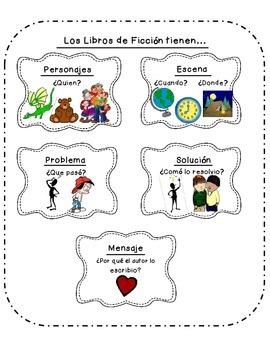 Elements of Fiction- Spanish