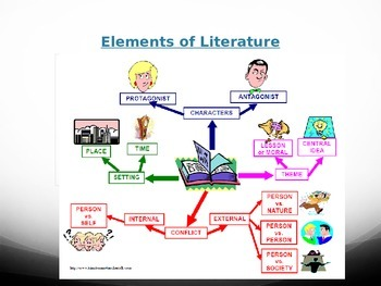 Elements of Literature Powerpoint