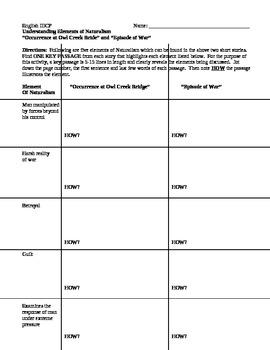 Elements of Naturalism Chart