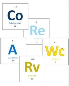 Elements of Our School Bulletin Board: Editable in PUB