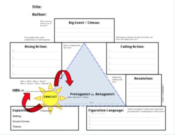 Common Core Elements of Plot, Freytag's Pyramid Triangle, Short Story Elements