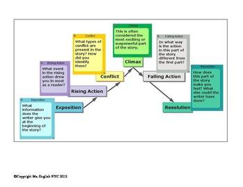Elements of Plot Handout