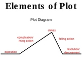 Elements of Plot Presentation & Plot Diagram Note Taking Guide