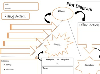 Elements of Plot lesson with Prezi and worksheet - Grades 5-9