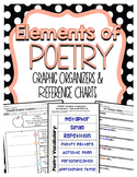 Elements of Poetry Graphic Organizers for Guided Reading
