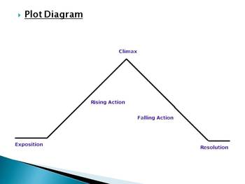 Elements of Short Fiction PowerPoint and Notes