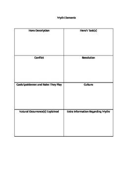Elements of a Myth Graphic Organizer