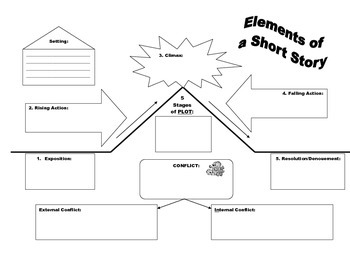 Elements of a short story / Fiction / Literary Terminology