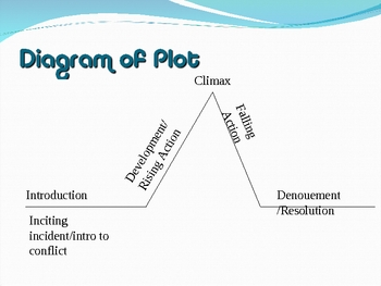 Elements of plot development
