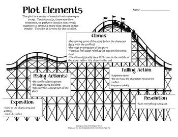 Elements of the Plot Diagram