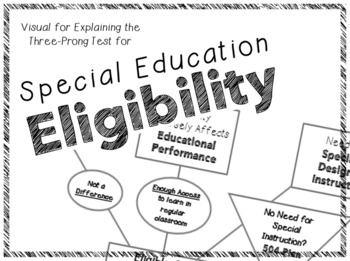 Eligibility for Special Education Visual
