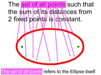 Ellipse Introduction for Power Point + 12 Assignments on P