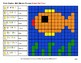 Emoji Algebra: Expressions with 2 variables - Animals Color By Number