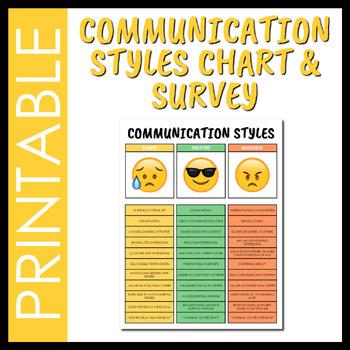 Emoji Assertive vs. Passive vs. Aggressive Chart