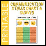 Emoji Themed Communication Styles Chart - Assertive vs. Passive vs. Aggressive