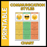 Emoji Themed Communication Styles Chart - Assertive vs. Pa