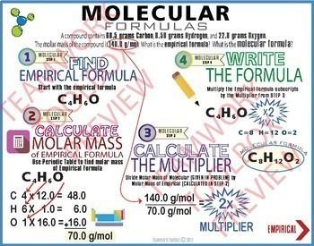 Empirical & Molecular Formulas MASTERY MATS & 12 Task Cards ~Step by Step~