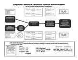 Empirical vs. molecular formula reference sheet