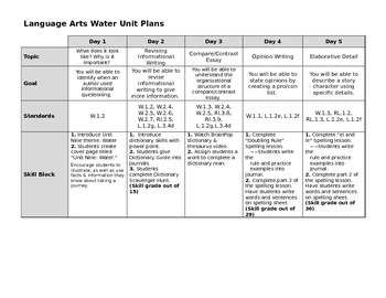 Empowering Writers Third Grade Water Unit Map