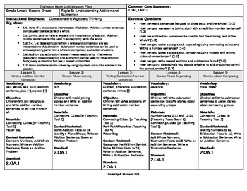 2012 Cm Core EnVision Math Second Grade Topic 1 Unit Plan- Understanding + and -