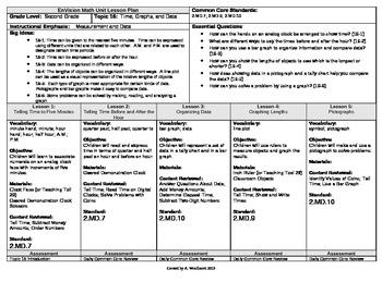 2012 Cm Core EnVision Math Second Grade Topic 16 Unit Plan - Time, Graphs, Data