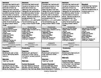 2012 Cm Core EnVision Math Third Grade Topic 10 Unit Plan- Fraction Compar and =