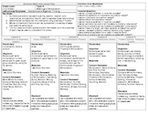 2012 Common Core EnVision Math Third Grade Topic 4 Unit Plan - Meanings of x