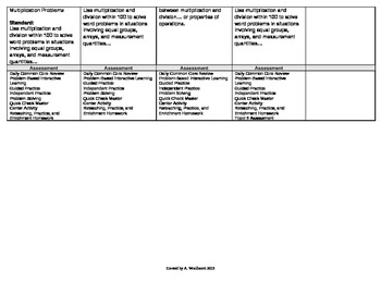 2012 Common Core EnVision Math Third Grade Topic 8 Unit Plan - Division Facts