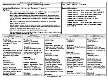 2012 Cm Core EnVision Math Third Grade Topic 9 Unit Plan-U