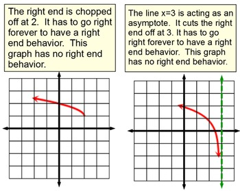 End Behavior of Graphs of Functions, Reference & 3 Assignments for Power Point