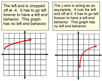 End Behavior of Graphs of Functions, Student Reference & 2 Assignments for PDF