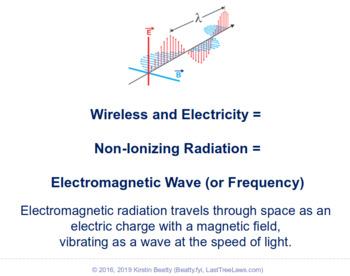 End Wireless & BTW, Reduce Technology Use
