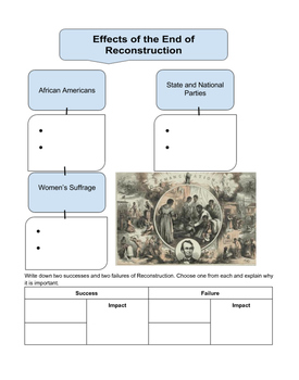 End of Reconstruction Guided Notes