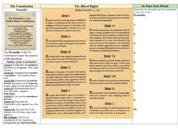 End of Year Review US History STAAR TEKS