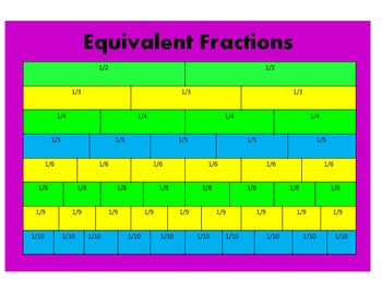 Test Prep ~ Fraction Models: Thirds & Sixths ~ For School
