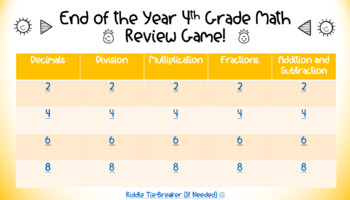 End of the Year 4th Grade Math Review Game (Jeopardy-Style)