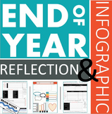 End of the Year Activity - Personal Reflection and Infographic