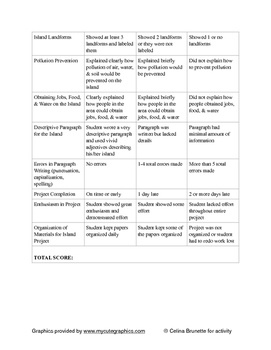 Create Your Own Island and Rubric (landforms and map skills)