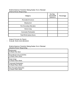 Enderle-Severson Transition Rating Scales- Form J Revised Data Table