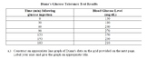 Endocrine and Nervous Case Studies for AP or Advanced Biology