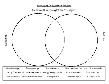 Endothermic vs Exothermic Venn Diagram